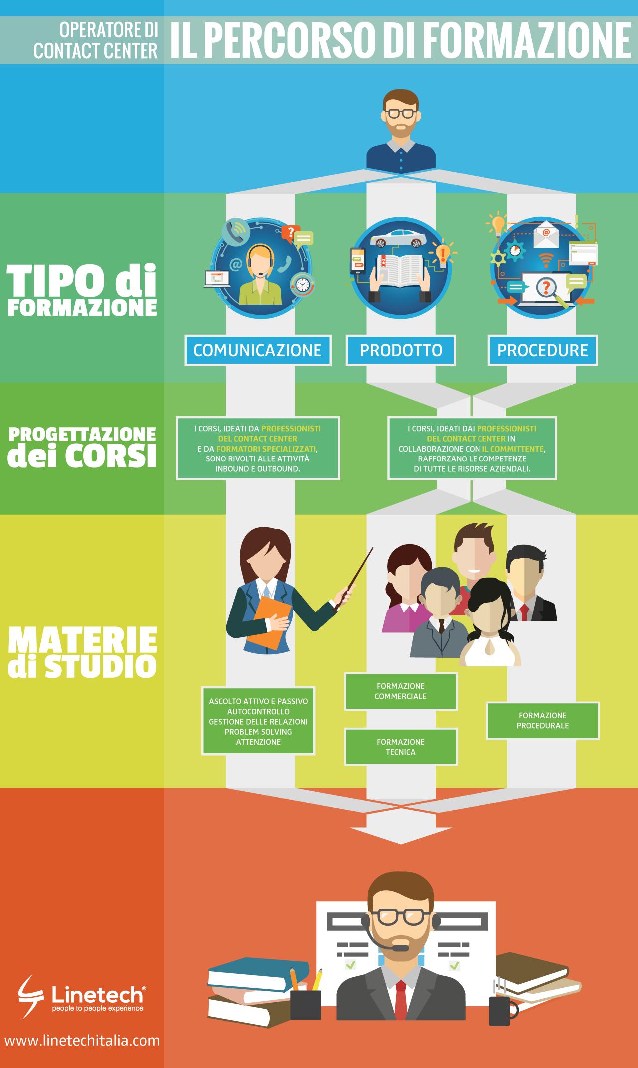 Linetech Italia - Blog - Formazione Operatori Telefonici - Infografica